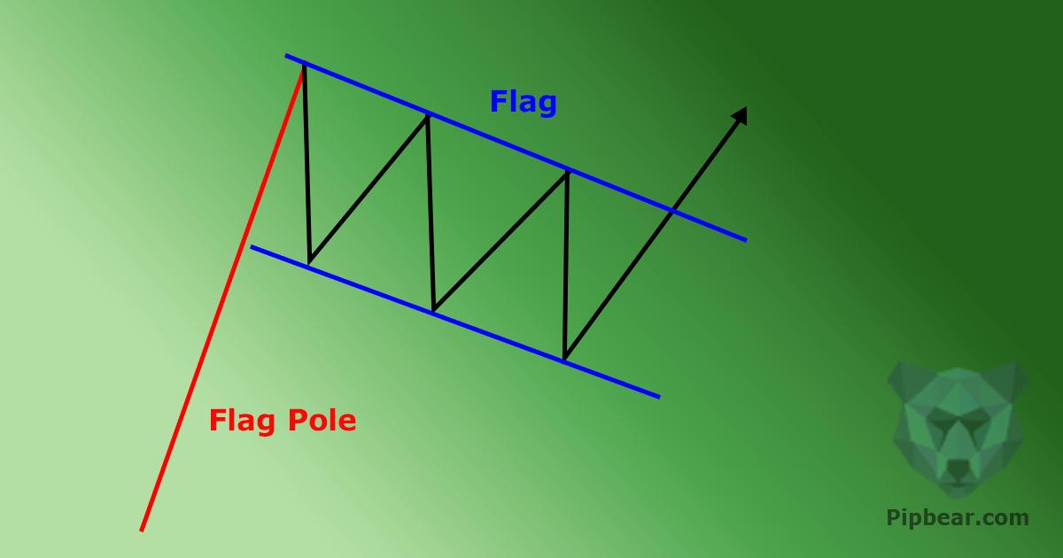 bearish flag pattern on forex