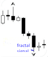 the fractal signal