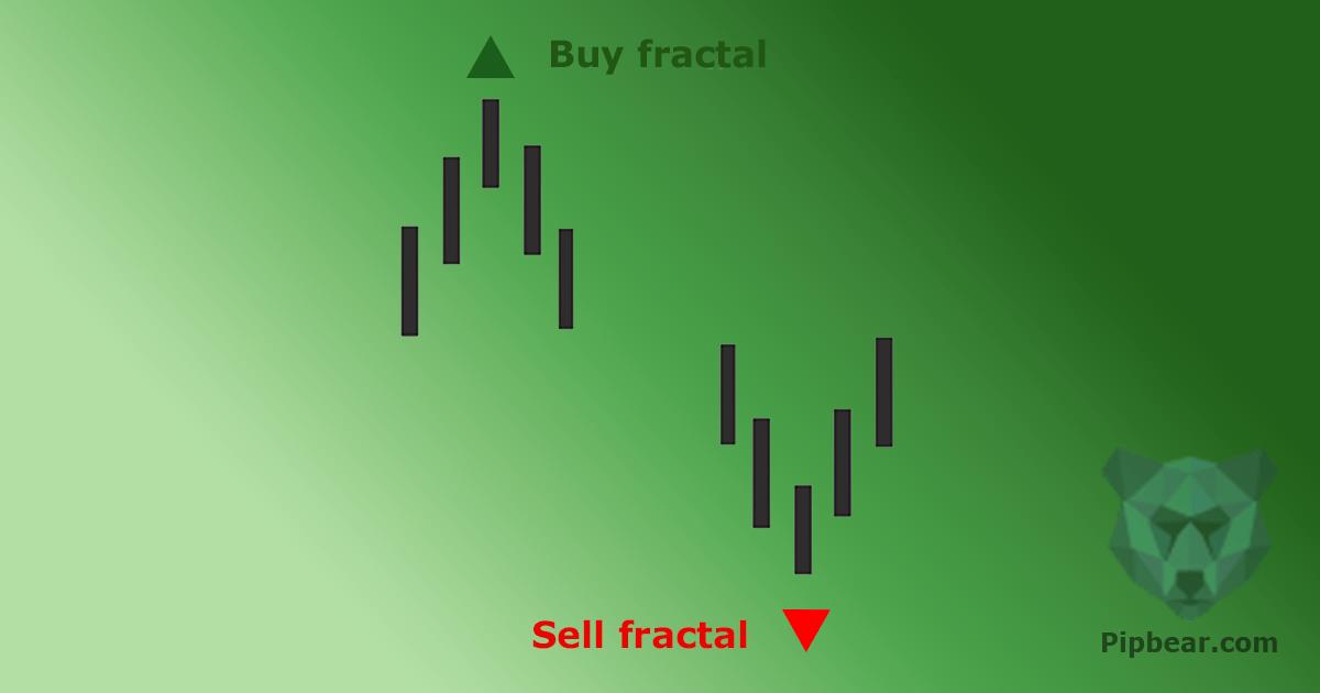 fractals on forex