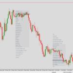 gap on market profile