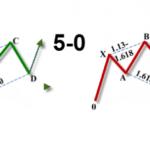 5-0 harmonic pattern