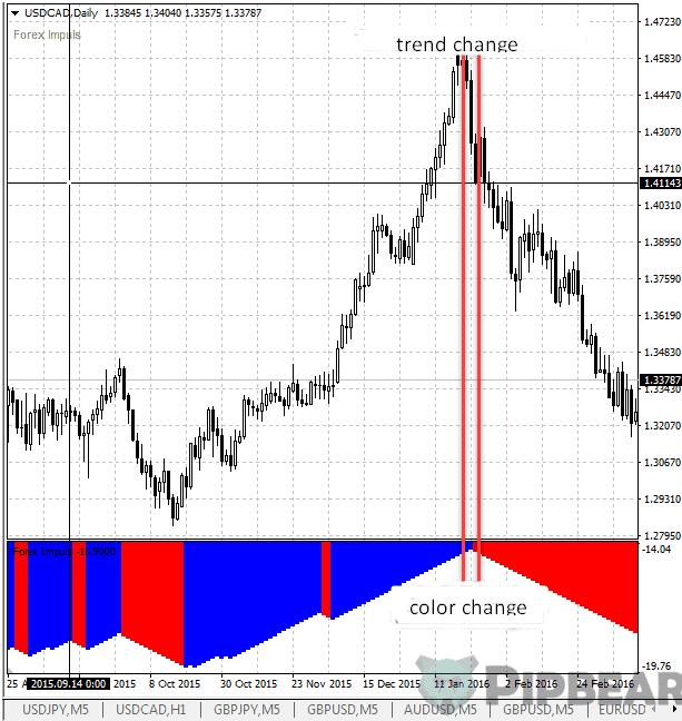 histogram change 2