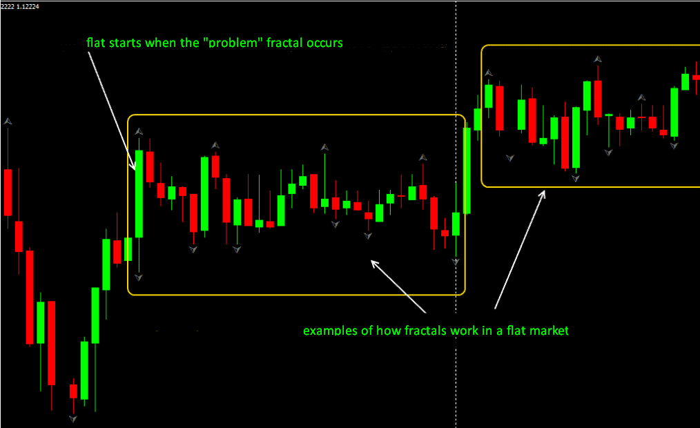 how to trade fractals in a trend market