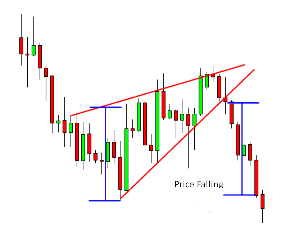 how to trade wedge pattern