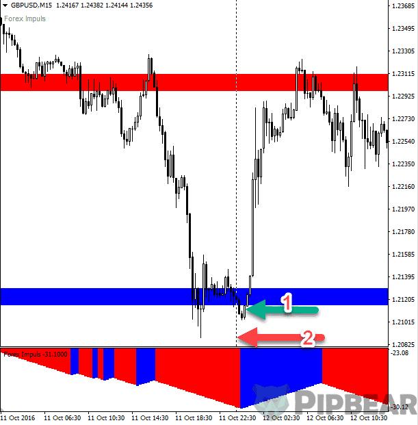 impulse trading