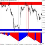 impulse indicators on forex