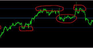 Trend Lines Auto indicator