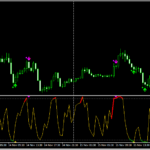 strategy with dots indicator