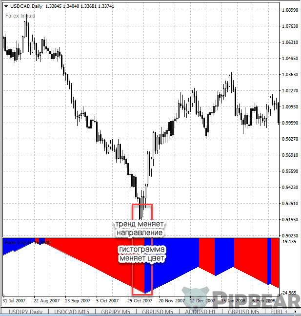 impulse indicator on forex
