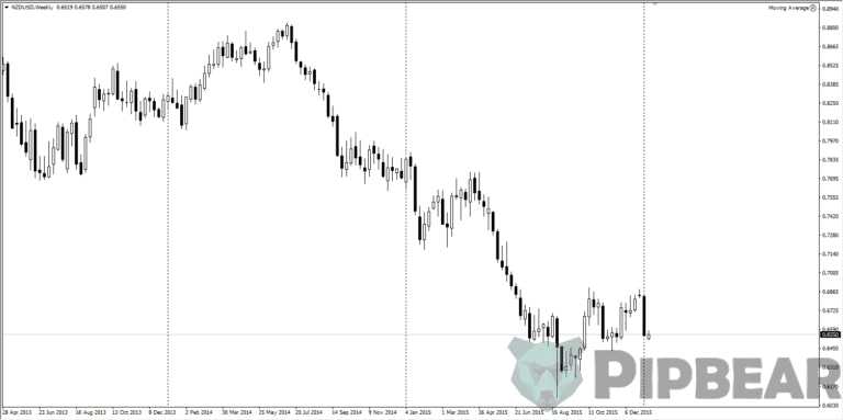 Eur/Usd and Usd/Chf correlaction