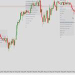 market profile on chart