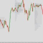 market profile indicator with chart