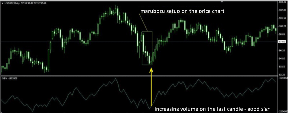 marubozu formation and volumes