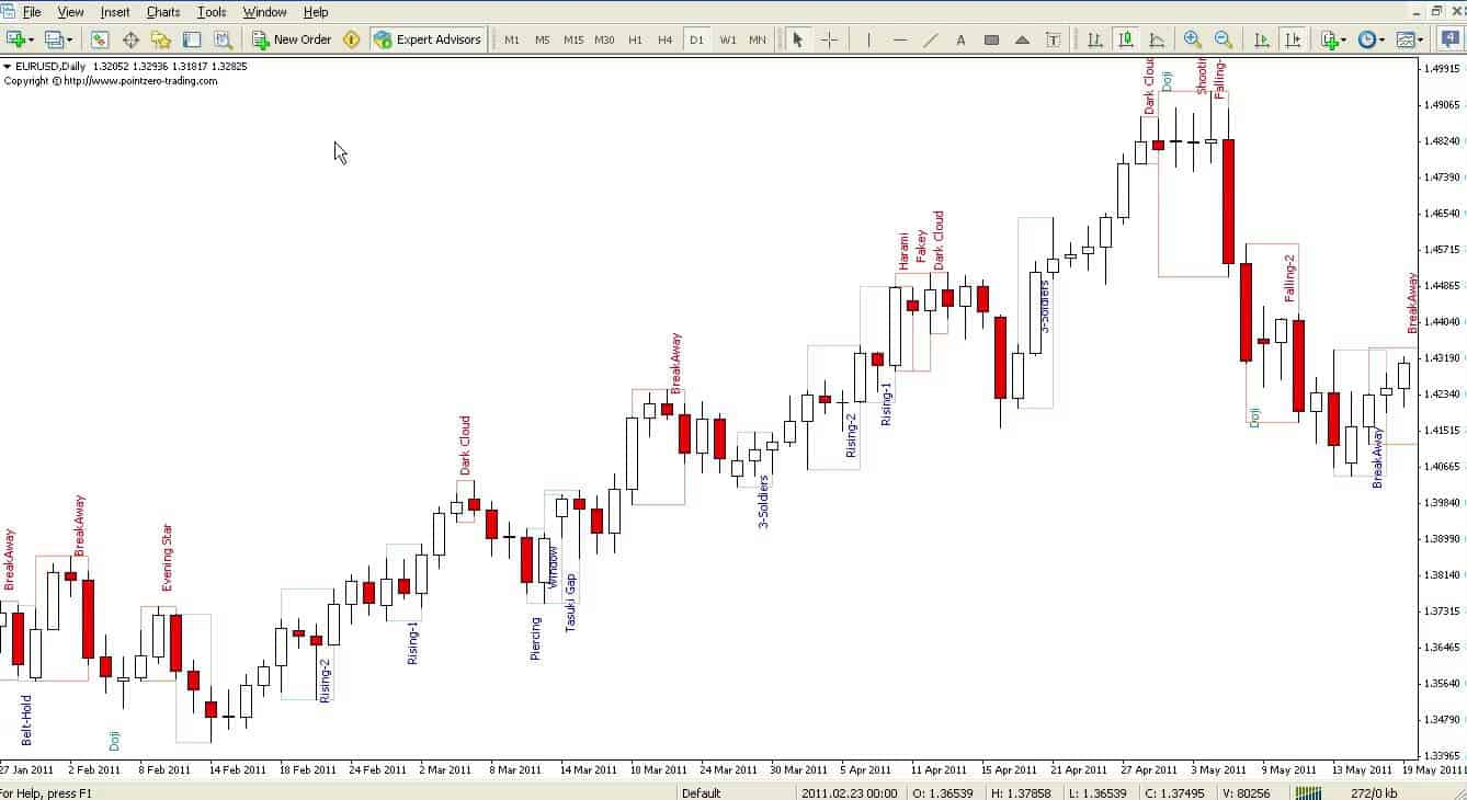 Forex pattern recognition indicator mt4