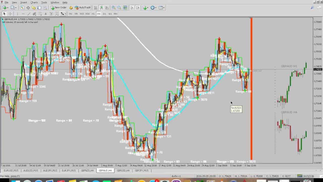 Trading Profit Konsisten di Time Frame H4 - Belajar Forex Trading