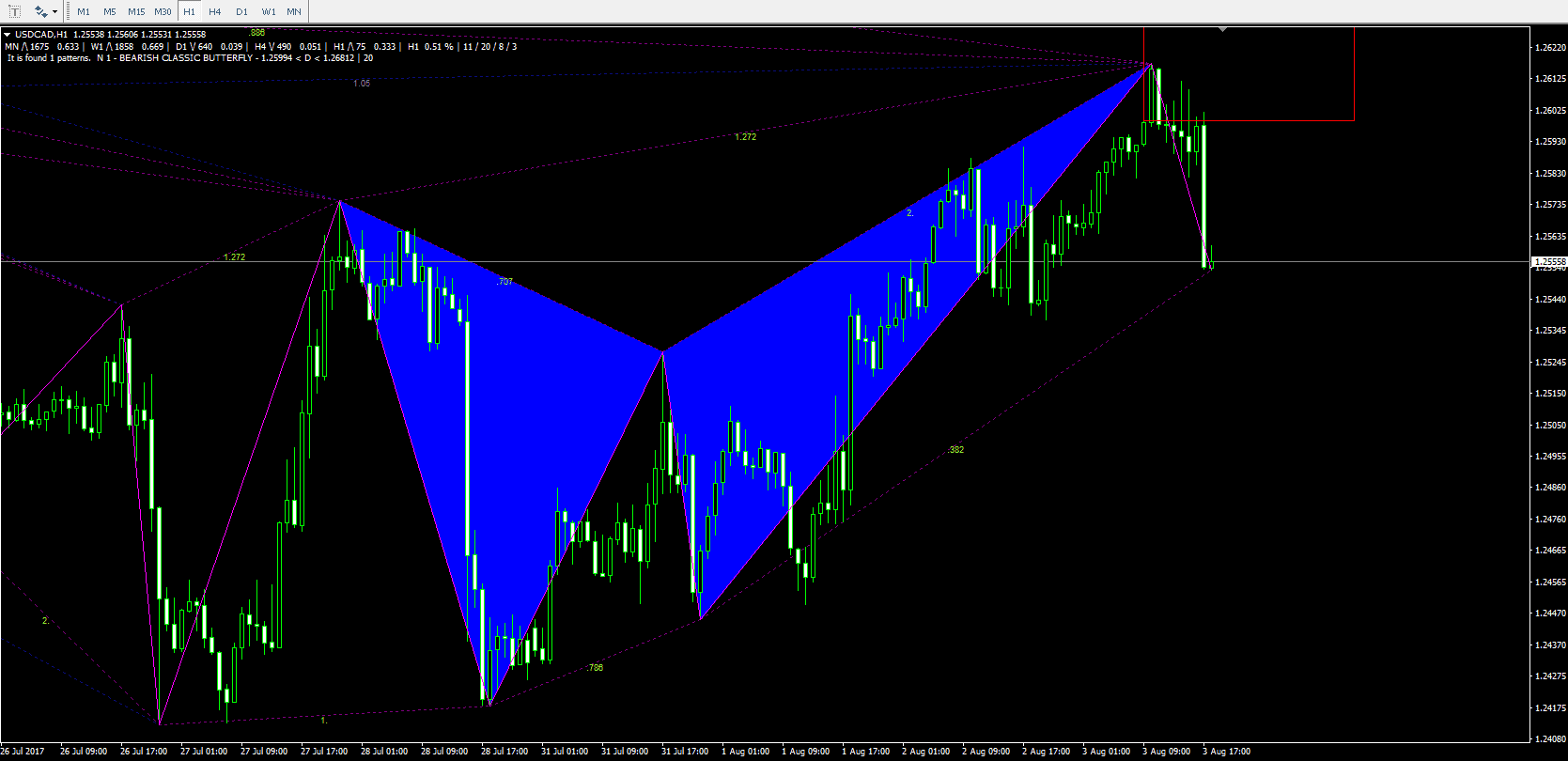 USD/CAD gartley butterfly