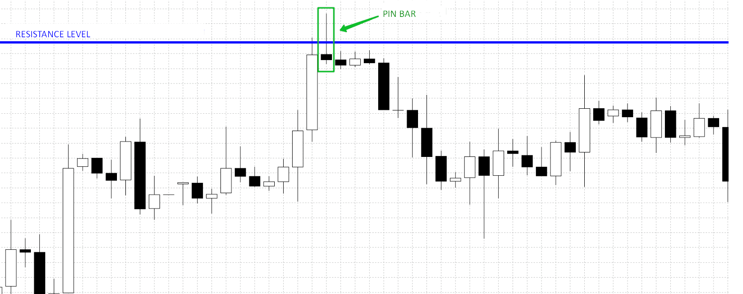 pin bar and resistance level