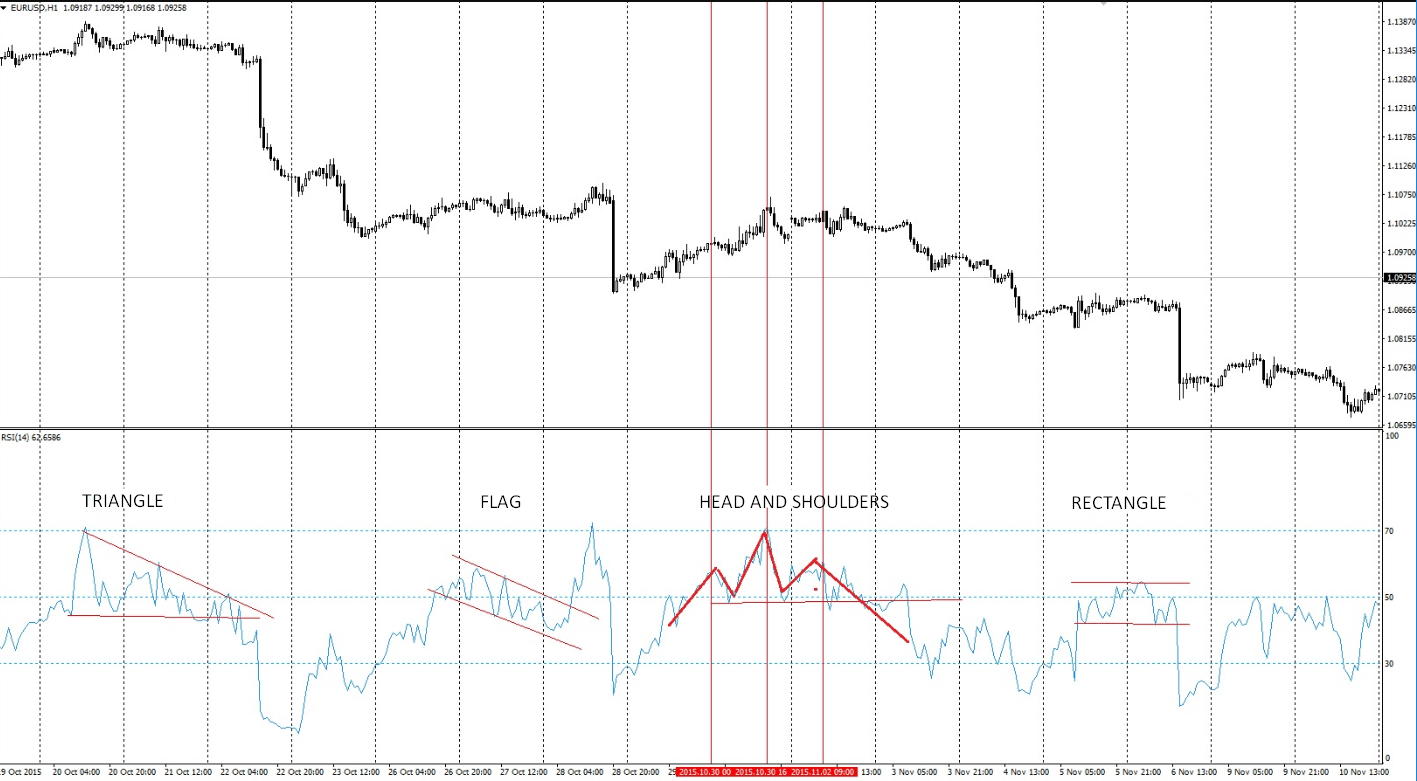 price action patterns on RSI indicator