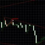 pullback from a trend line