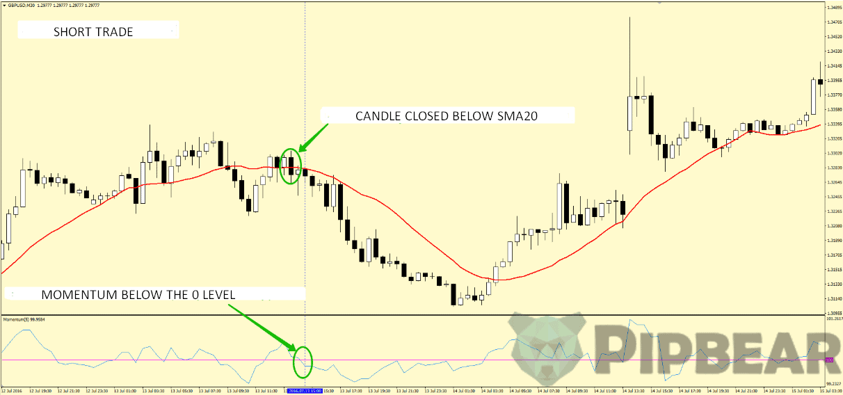 short trade 20 pips a day