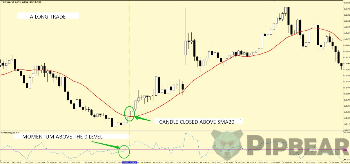 sma momentum trading strategy
