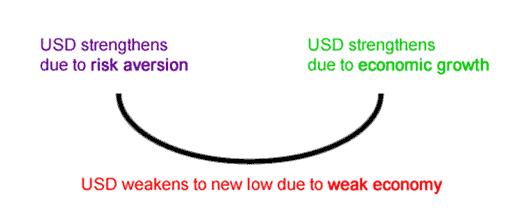 dollar smile theory