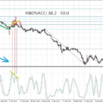 stochastic downtrend