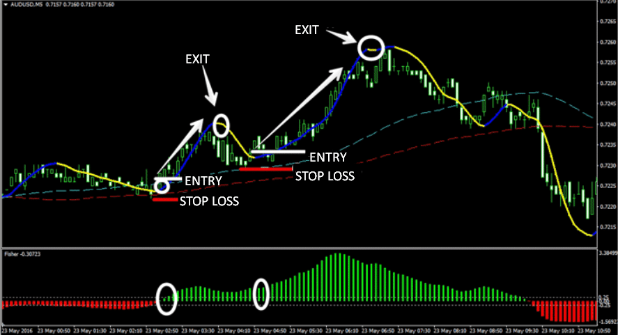 Super Scalper Forex Trading Strategy Explained - Video & Guide