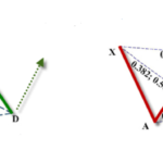 the BAT harmonic pattern