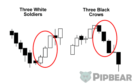 three candles trading strategy