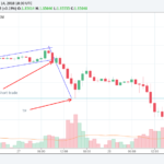 how to trade flag formation