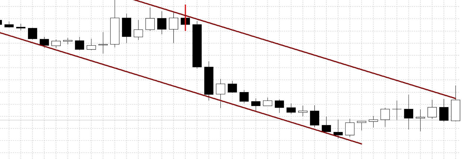 trading pin bar in channels