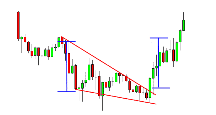 wedge pattern on forex