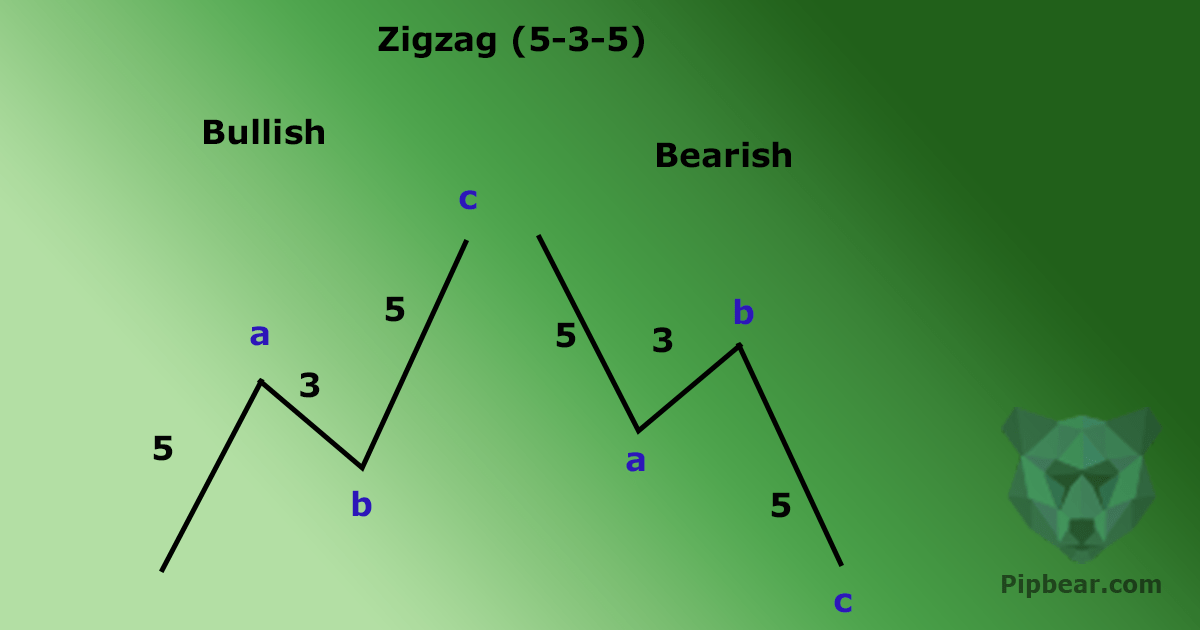 Indikator Zig Zag Dan Relatif Strength Index (RSI)