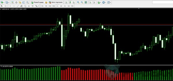 non-redrawing indicator on forex