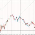 Wolfe Waves PZ indicator explained