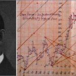 William Gann Theory