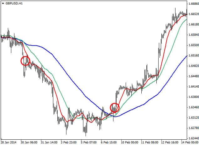 Trend Reversal Indicators