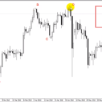 how to trade dragon price action pattern