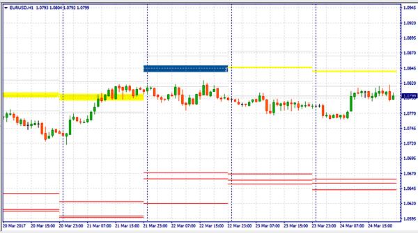 option levels indicator for MT4