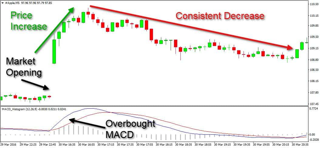 overbought and oversold MACD zones
