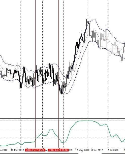 flat trading with Ravi indicator