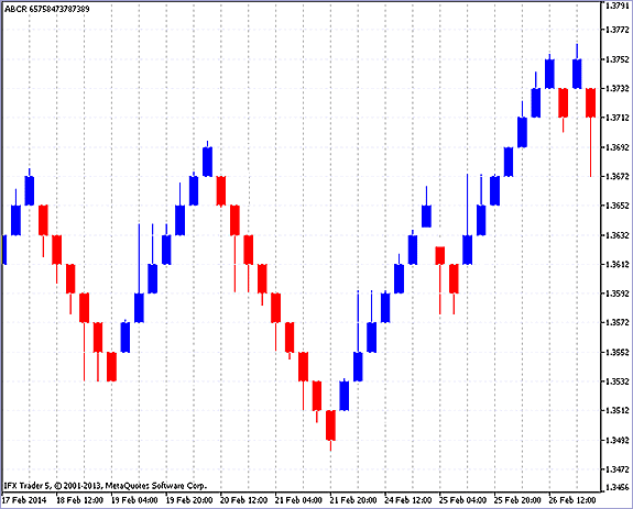 how to use renko charts in trading