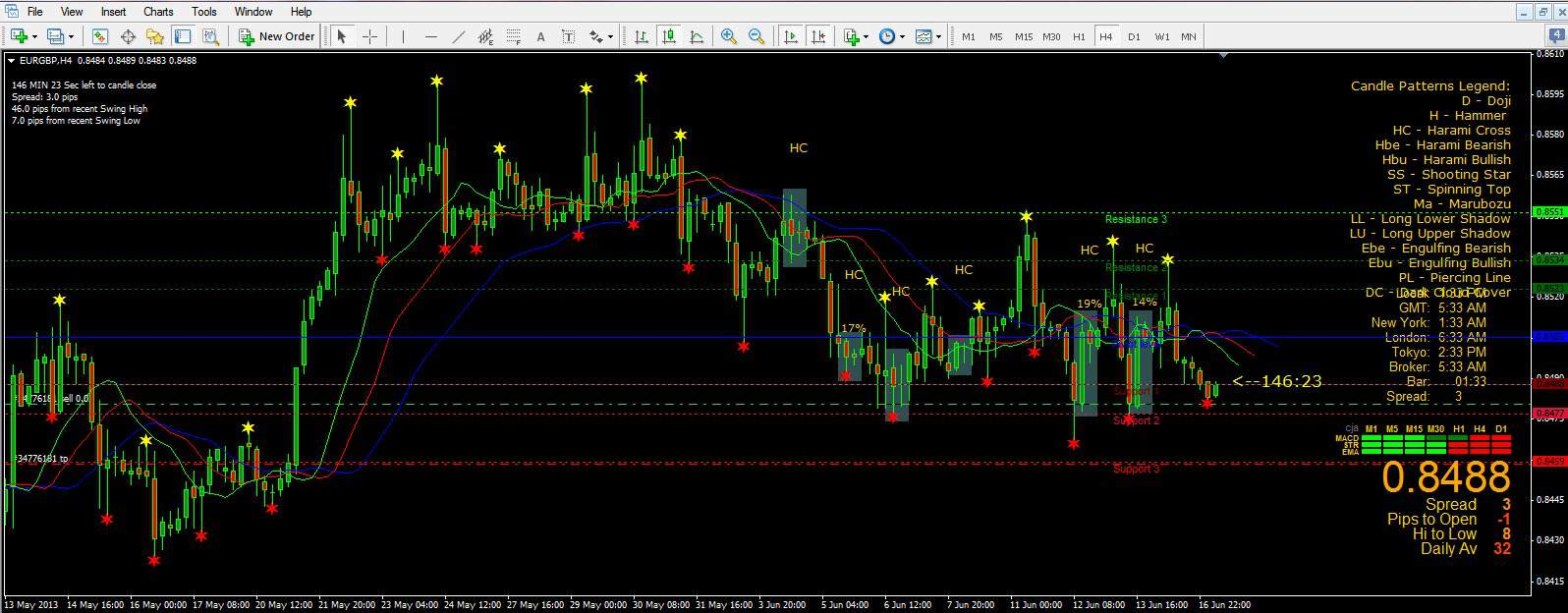 candlestick pattern recognition indicator