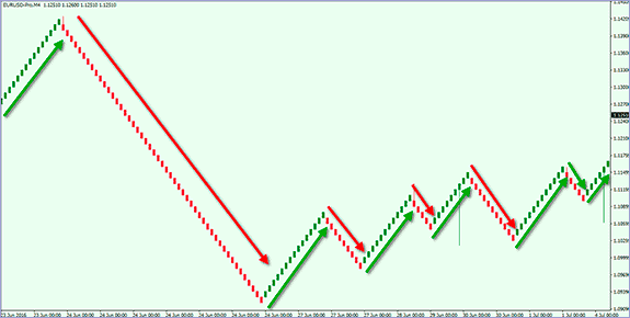 how to identify trends with renko charts