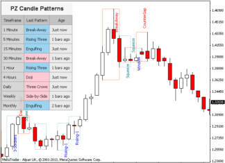 Best candle pattern indicator forex factory