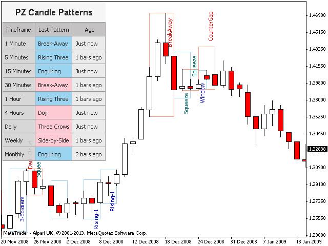 pz-candlestick-patterns-indicator