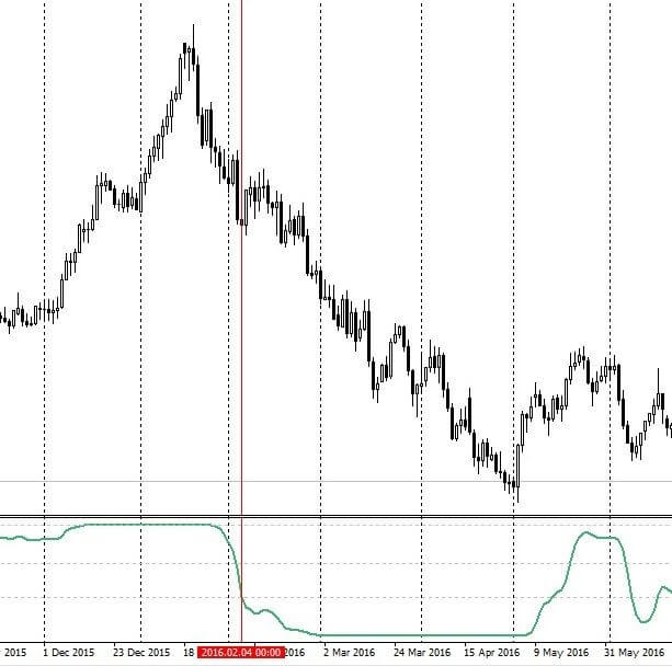 ravi indicator on chart