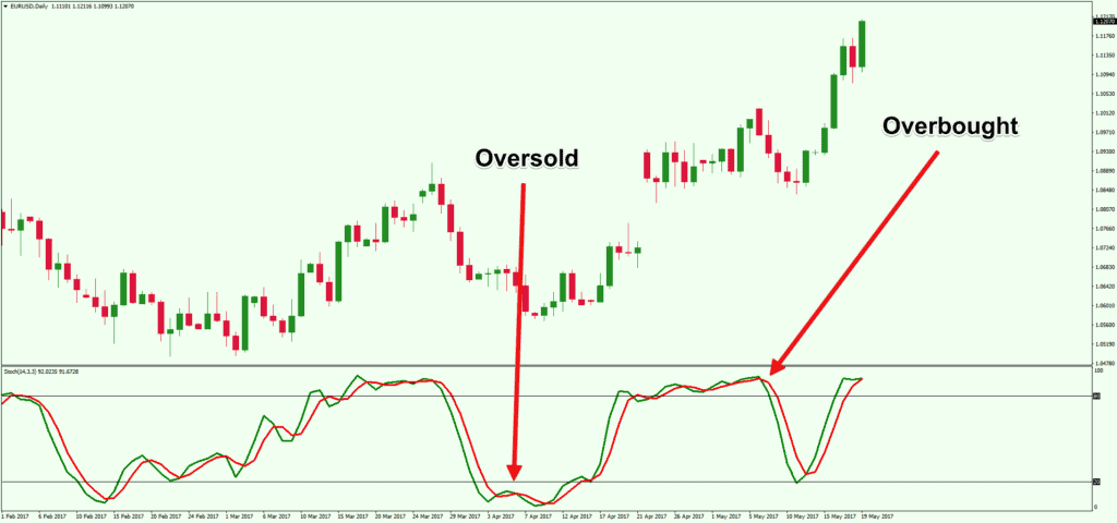 stochastic overbought and oversold zones
