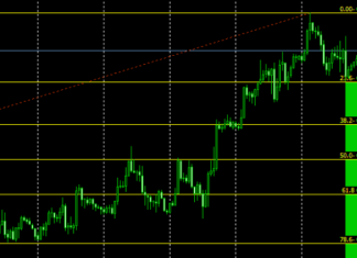 Auto Fibo Retracement indicator
